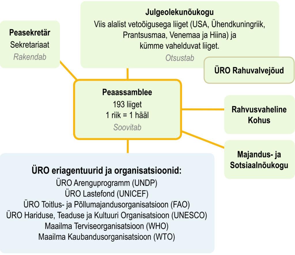 ÜRO struktuur (õpik lk 36)