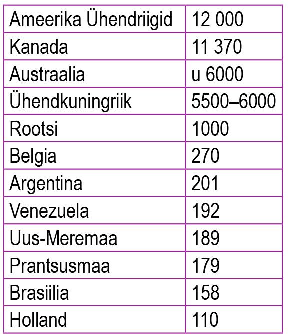 Saksamaalt ümberasunud eestlaste arv suuremates asukohariikides 1950. aastatel (õpik lk 37)