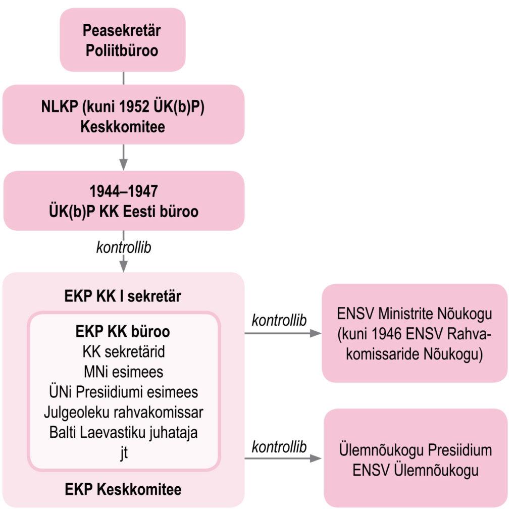 Eesti NSV juhtimisstruktuur NSV Liidus 1940. aastate teisel poolel (õpik lk 67)