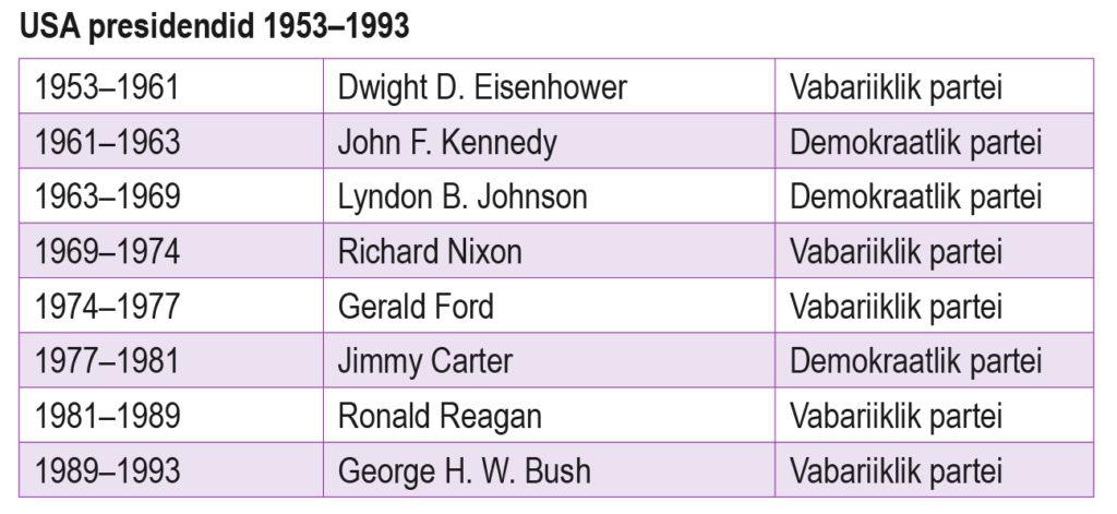 USA presidendid 1953–1993 (õpik lk 159)
