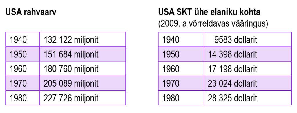 USA rahvaarv. USA SKT ühe elaniku kohta (õpik lk 148)
