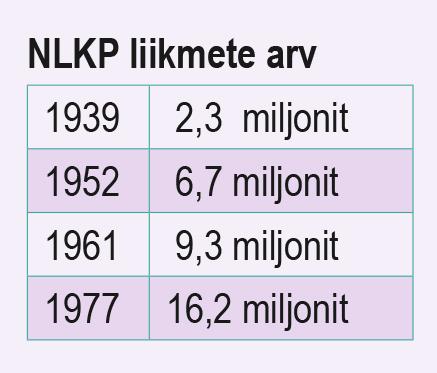 NLKP liikmete arv (õpik lk 176)