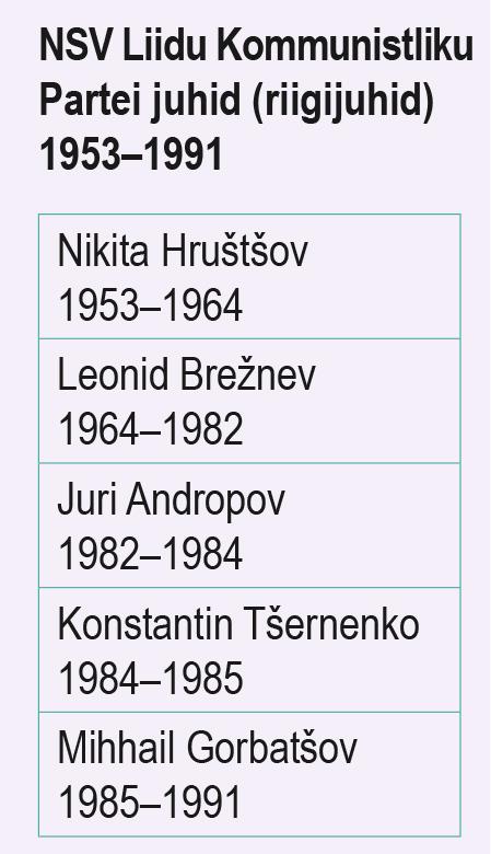 NSV Liidu Kommunistliku Partei juhid (riigijuhid) 1953–1991 (õpik lk 178)