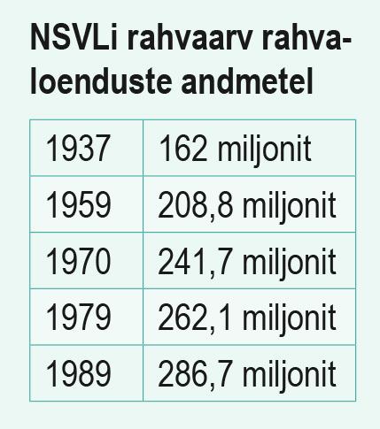 NSVLi rahvaarv rahvaloenduste andmetel (õpik lk 172)