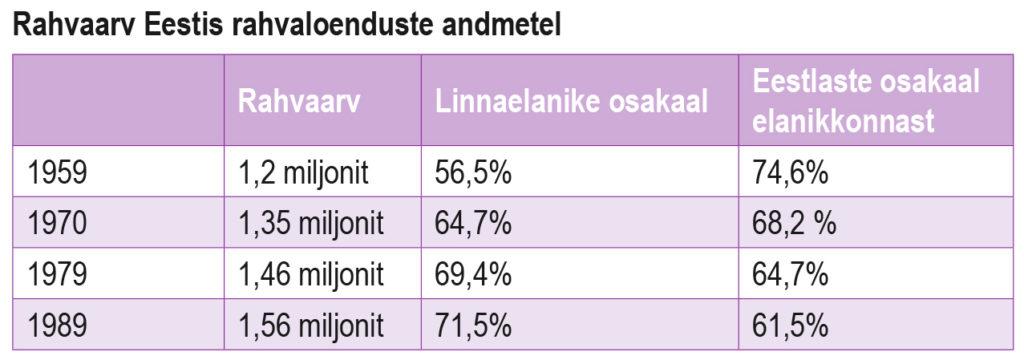Rahvaarv Eestis rahvaloenduste andmetel (õpik lk 180)