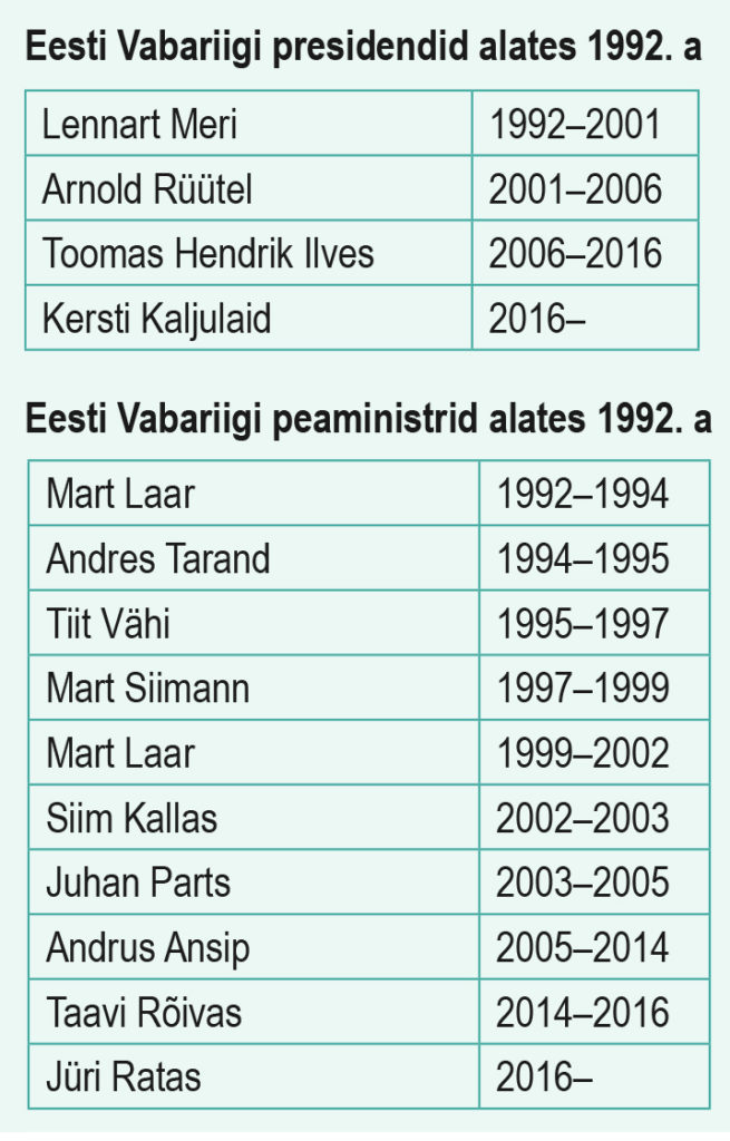 Eesti Vabariigi presidendid alates 1992. a. Eesti Vabariigi peaministrid alates 1992. a (õpik lk 211)