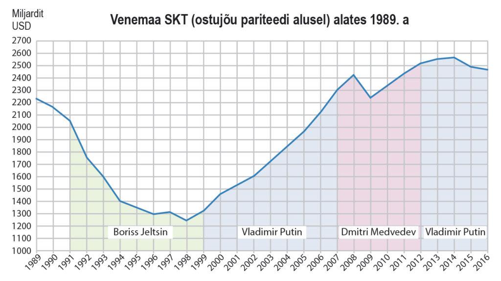 Venemaa SKT (ostujõu pariteedi alusel) alates 1989. a (õpik lk 237)